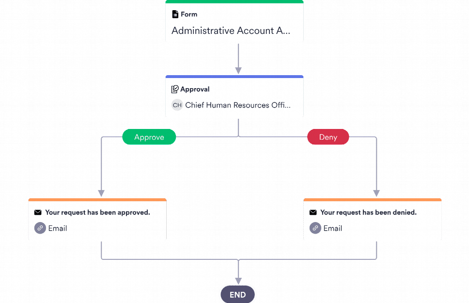 Access Approval Process Template