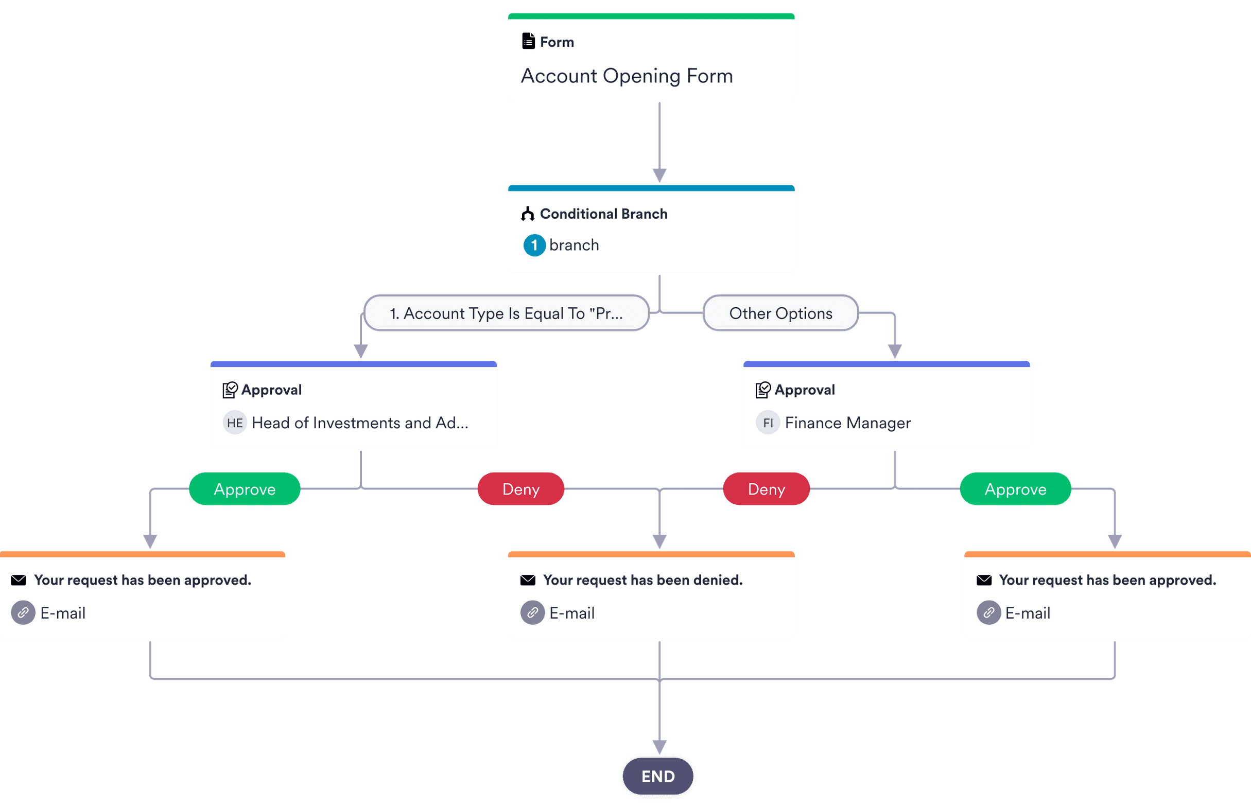 Account Approval Process Template