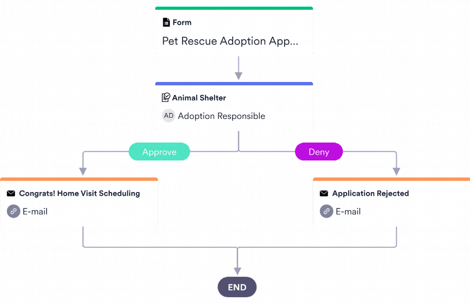 Animal Adoption Approval Process Template