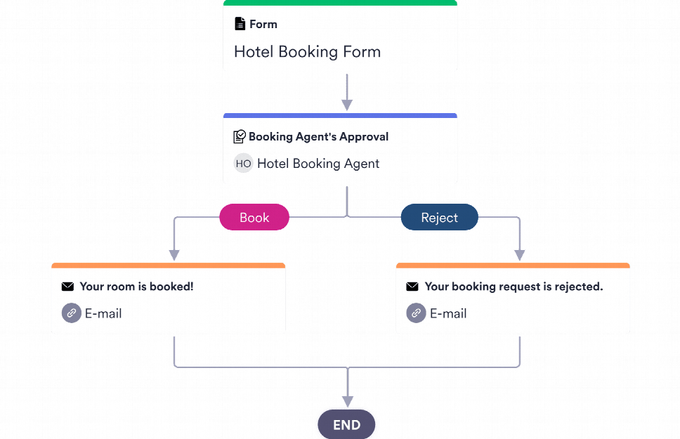 Booking Approval Process Template