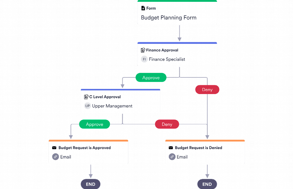 Budget Approval Process Template