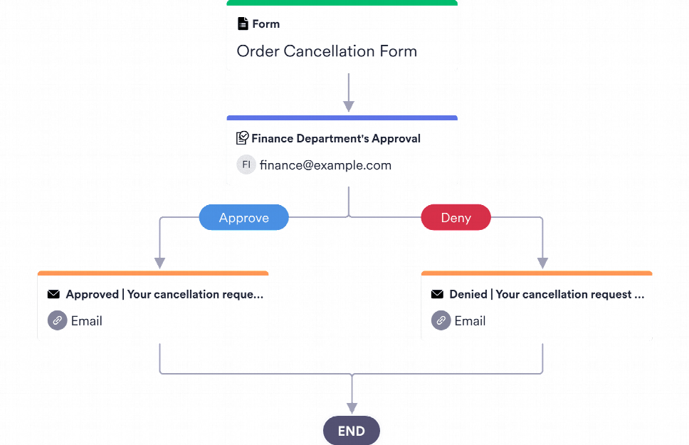 Cancellation Approval Process Template