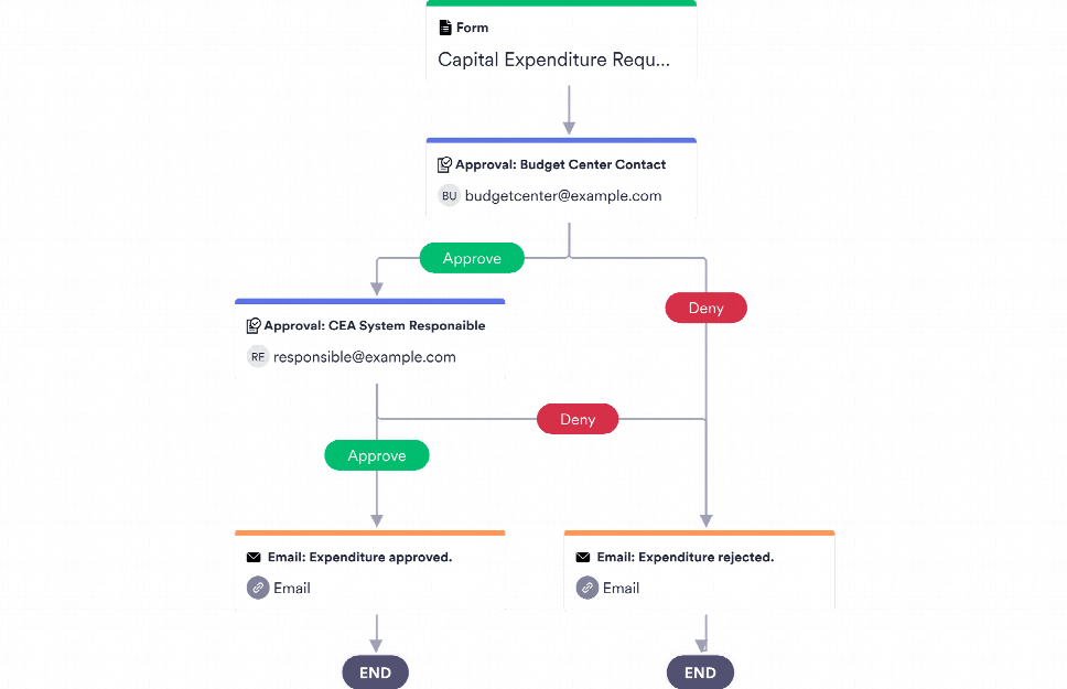 CapEx Approval Process Template