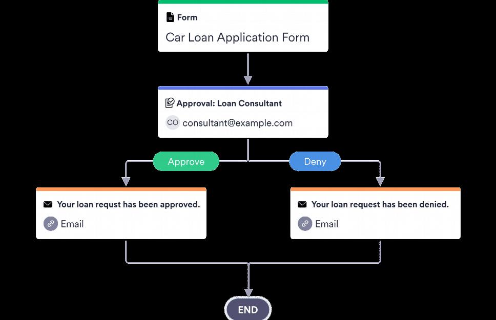 Car Loan Pre-Approval Process Template