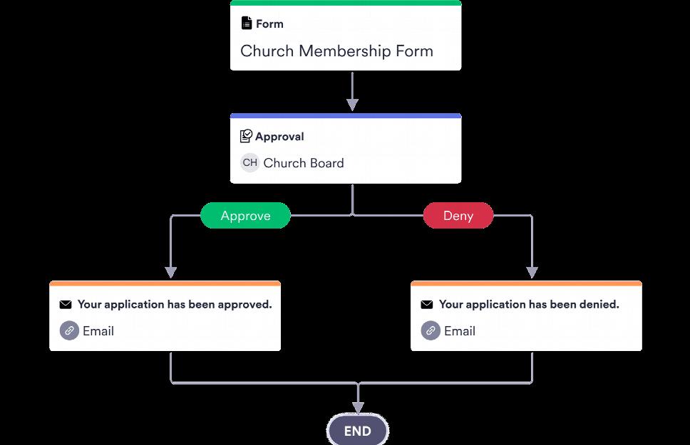 Church Membership Application Approval Process Template