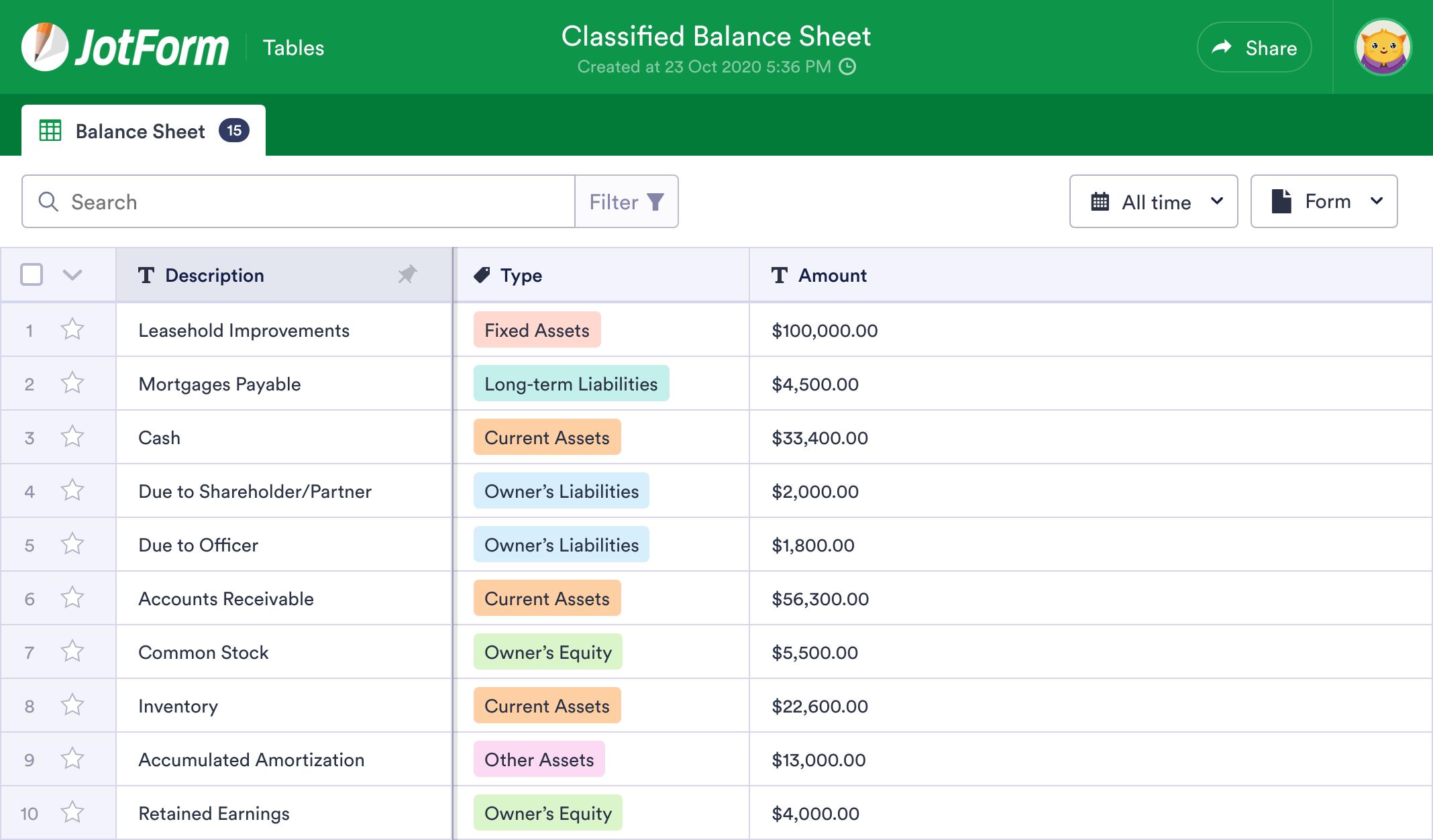 Classified Balance Sheet