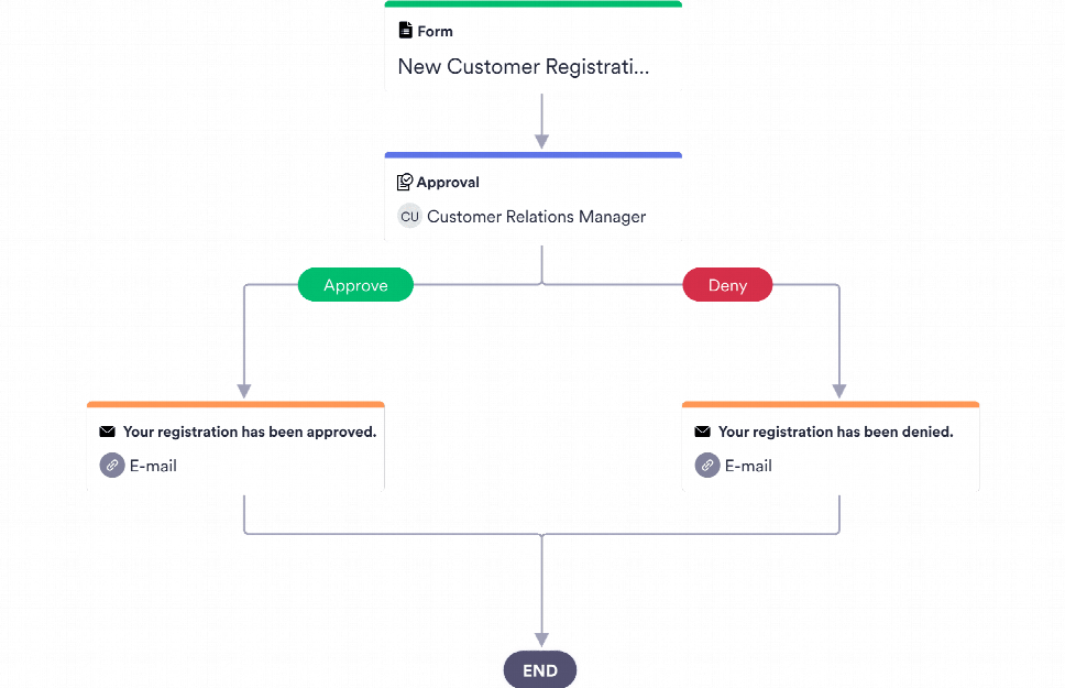 Client Approval Process Template
