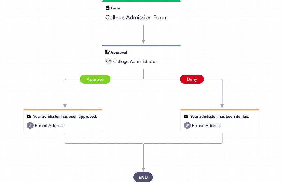 College Admission Approval Process Template