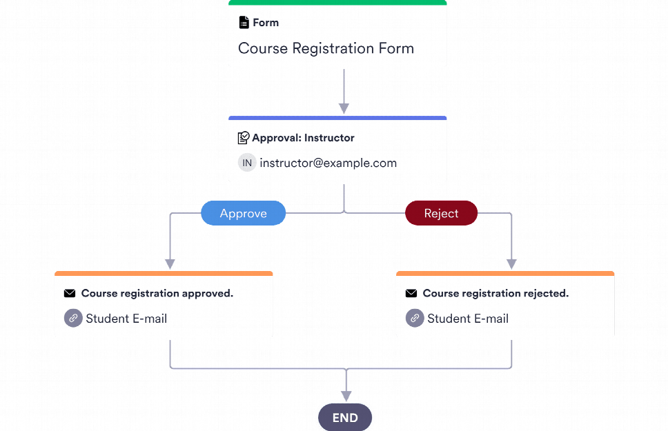 Course Registration Approval Process Template