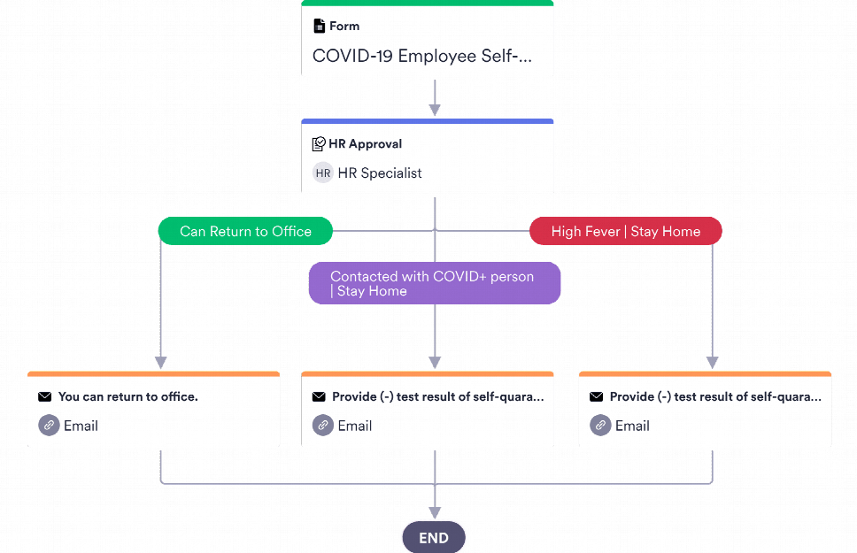 COVID-19 Return to Work Approval Process Template