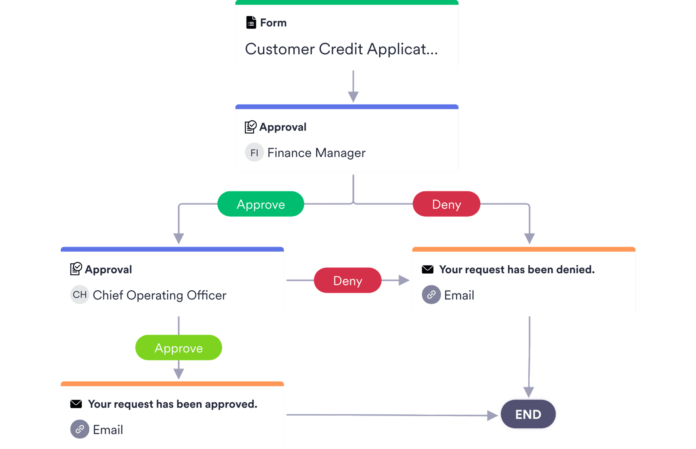 Credit Approval Process Template