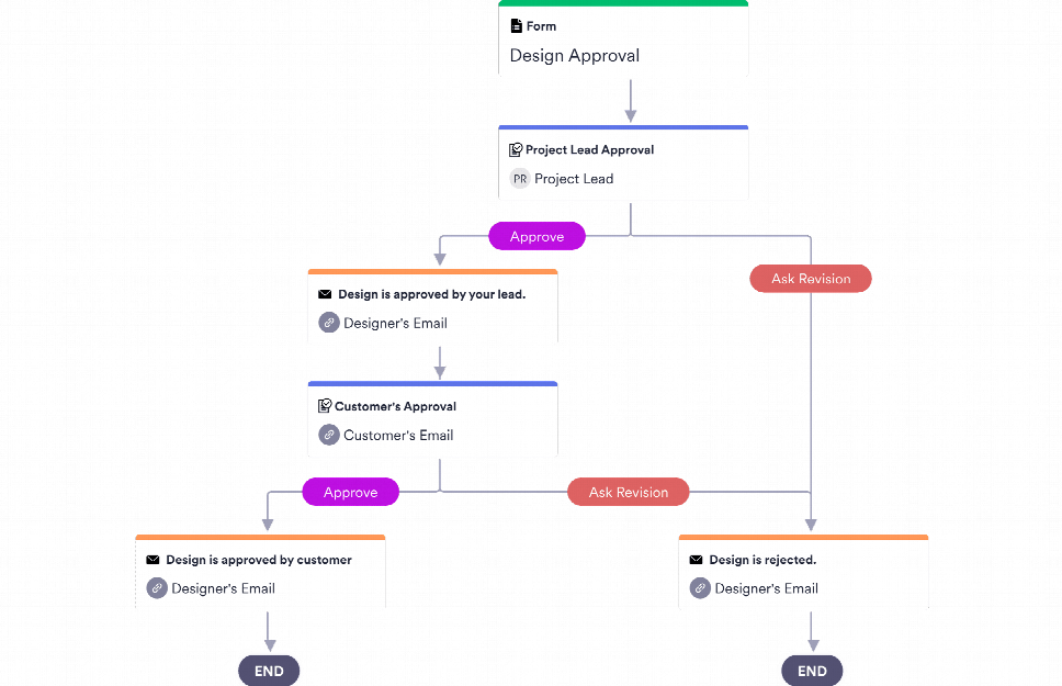Design Approval Process Template