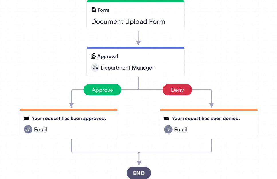 Document Approval Process Template