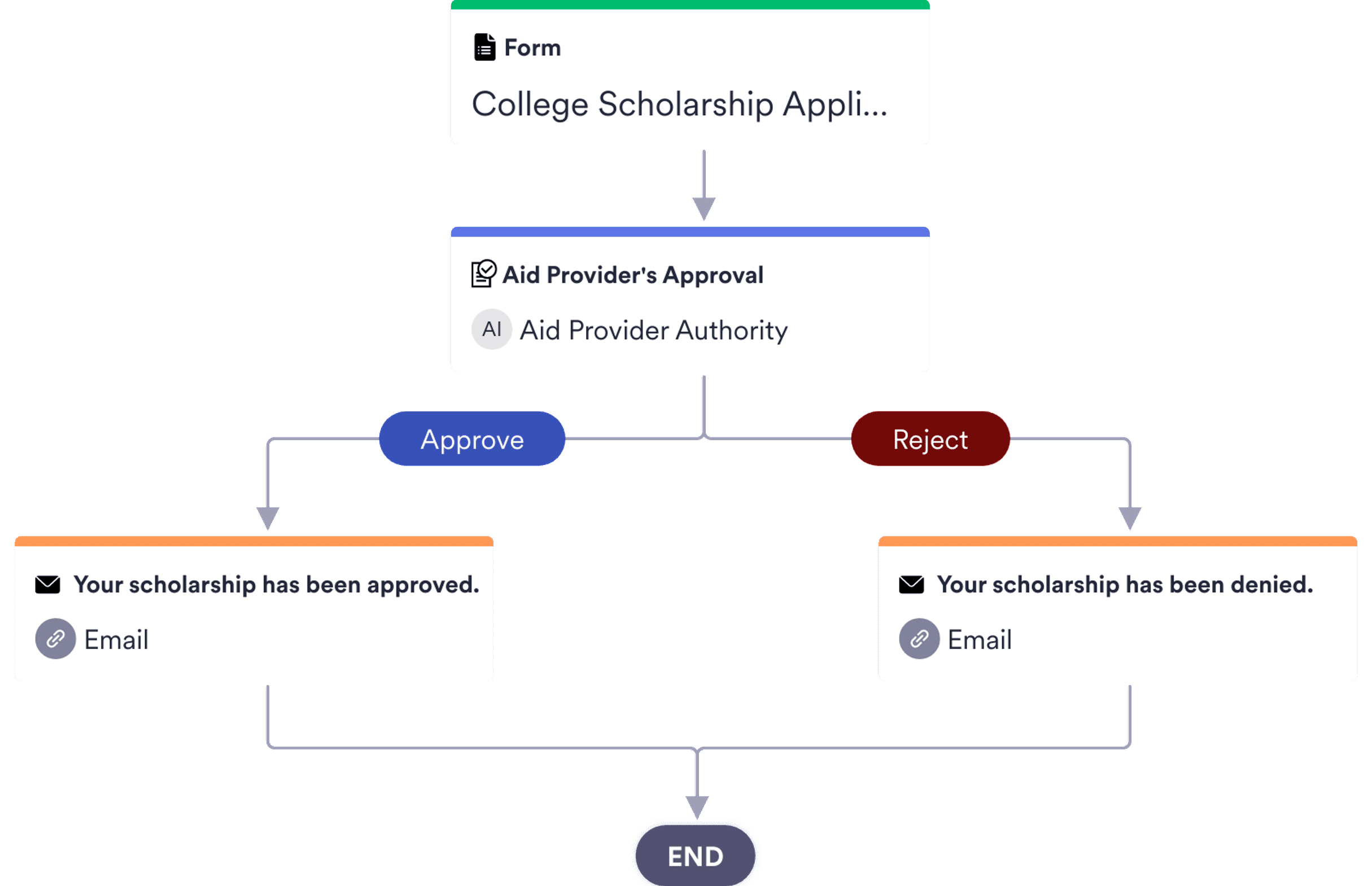 Financial Aid Approval Template