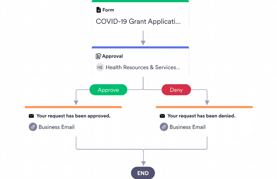 Grant Approval Process Template