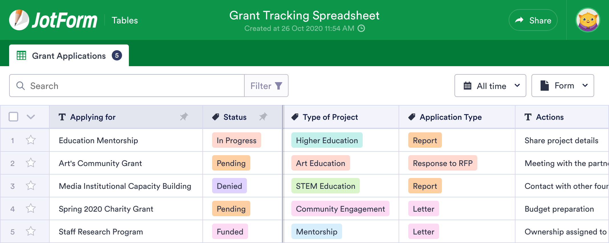 Grant Tracking Spreadsheet