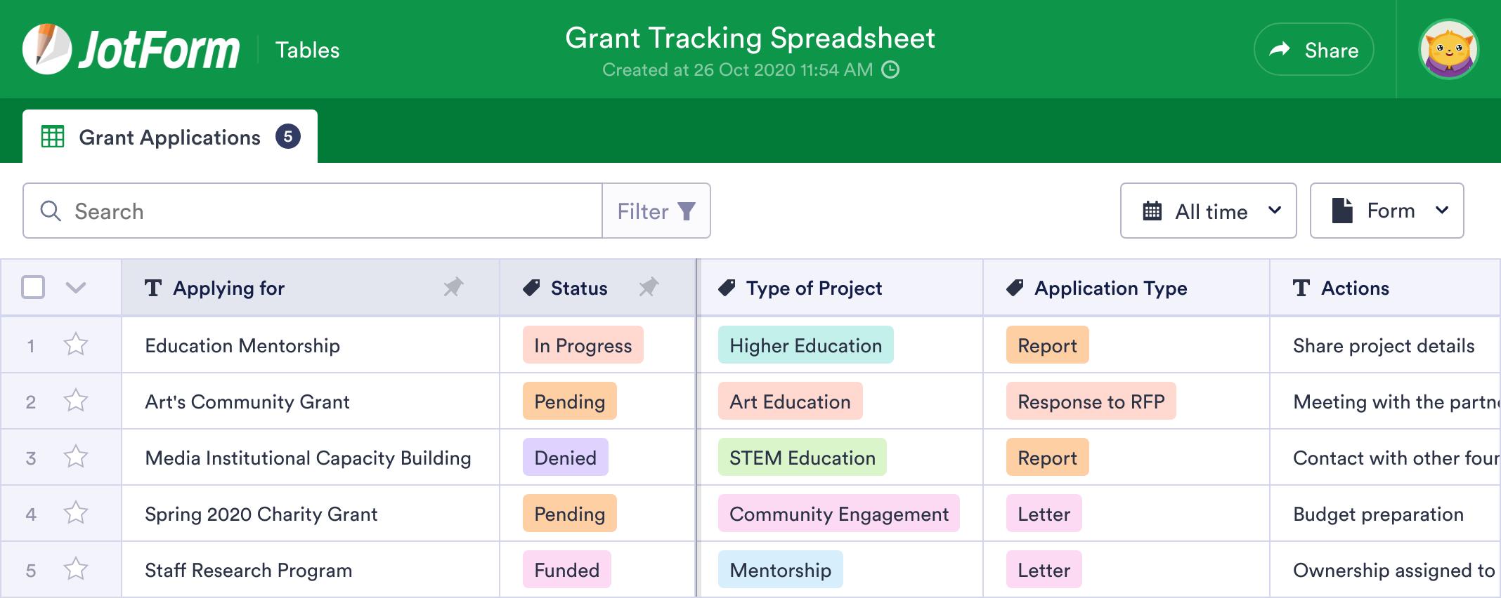 Grant Tracking Spreadsheet