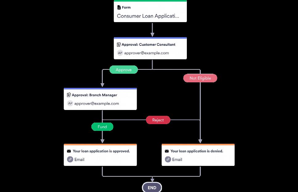 Guaranteed Loan Approval Process Template