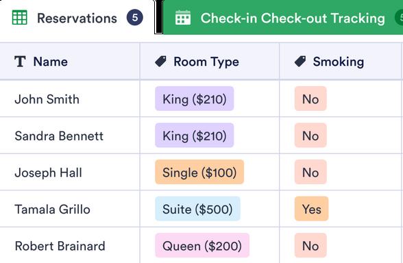 Hotel Reservation Management