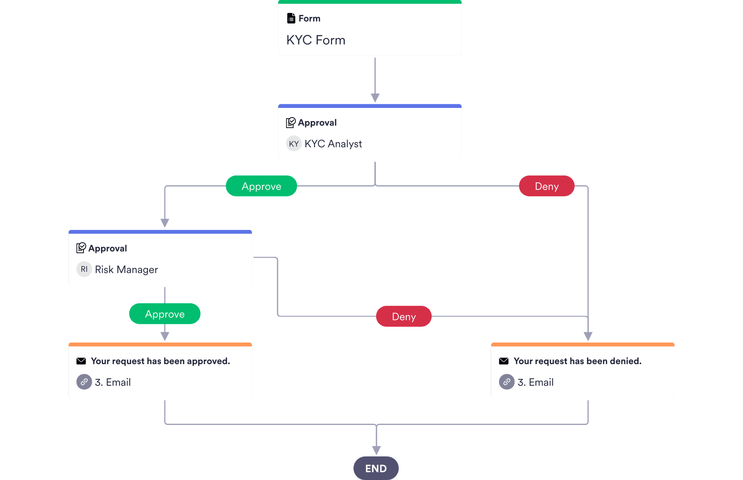 KYC Approval Process Template