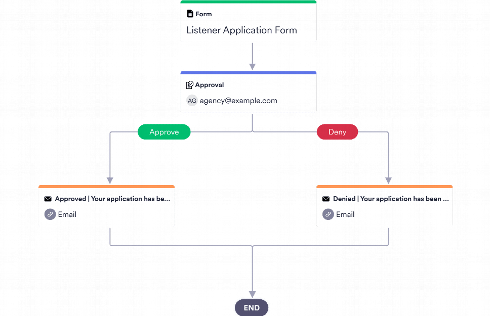 Listener Application Approval Process Template