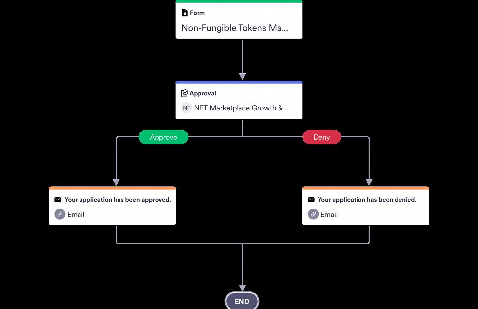 NFTs Marketplace Approval Process Template