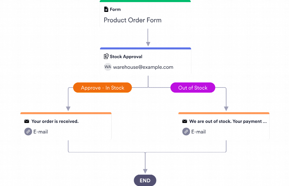 Order Approval Process Template