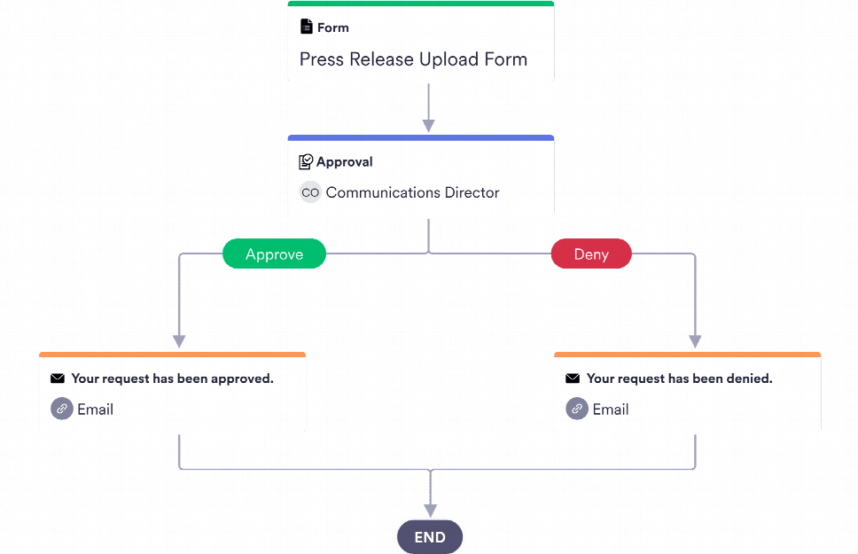 Press Release Approval Process Template