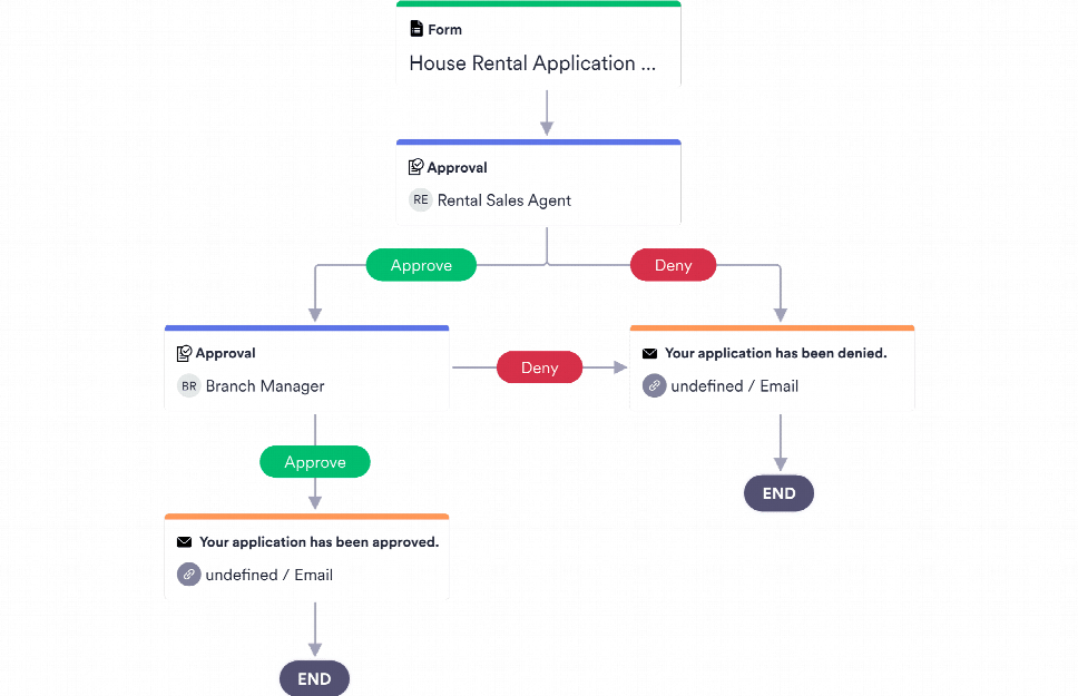 Rental Application Approval Process Template