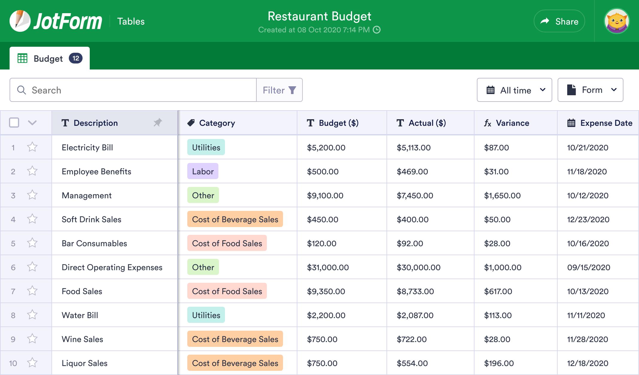 Restaurant Budget Template