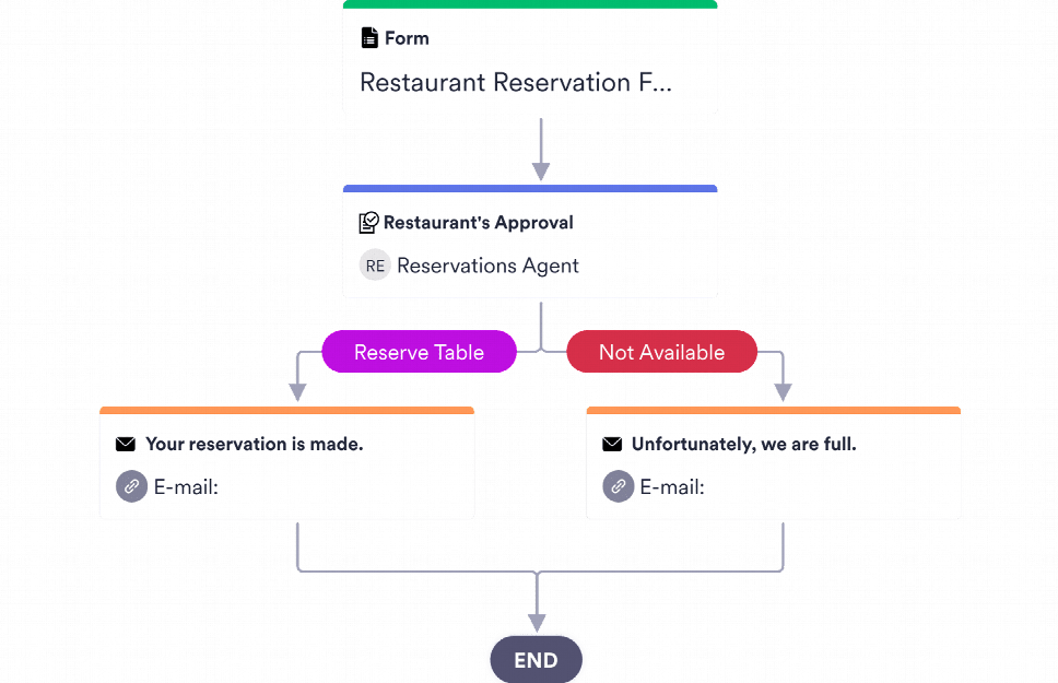 Restaurant Reservation Approval Process Template