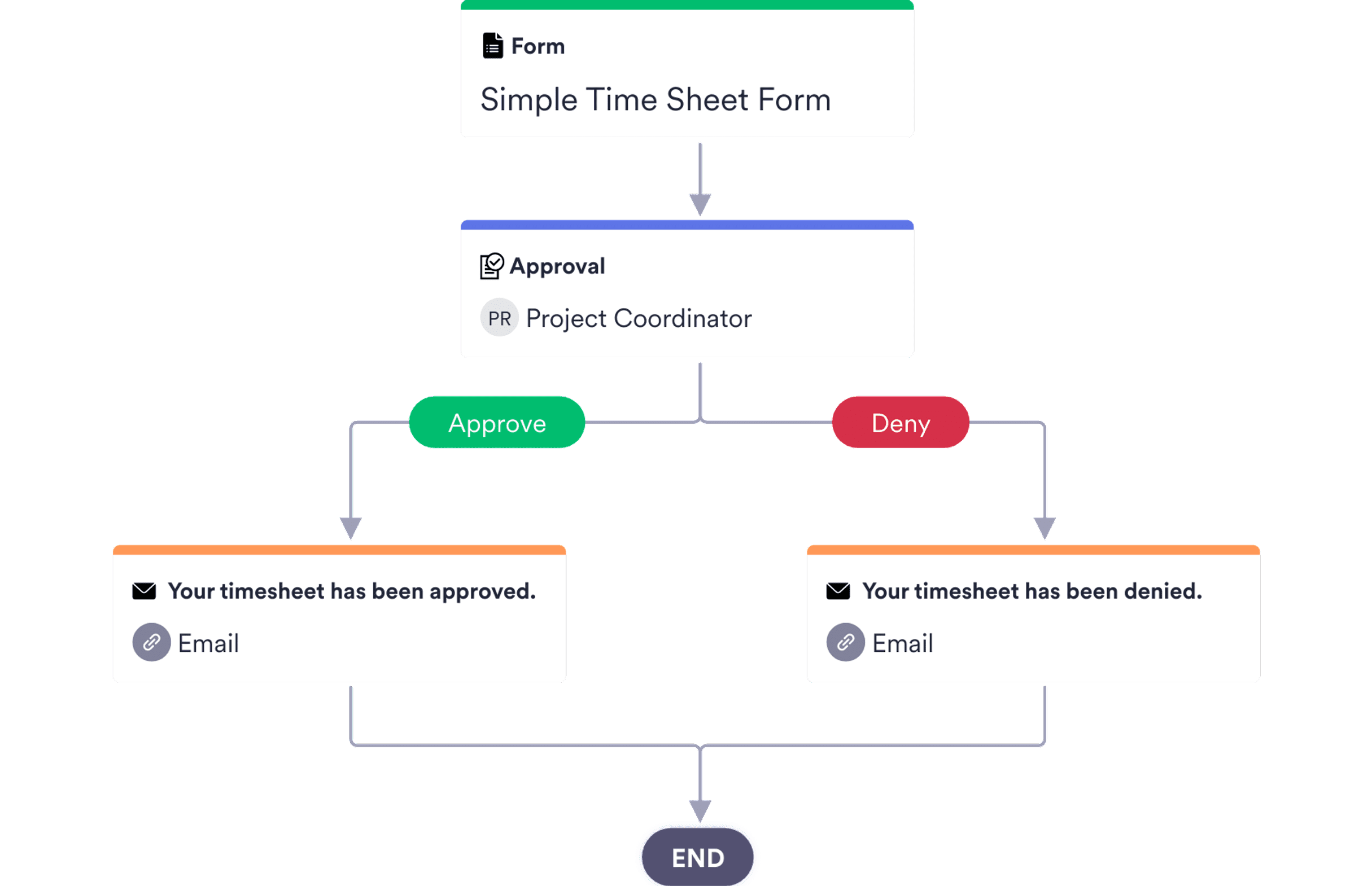 Shift Hours Approval Process Template