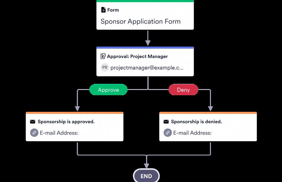 Sponsorship Approval Process Template