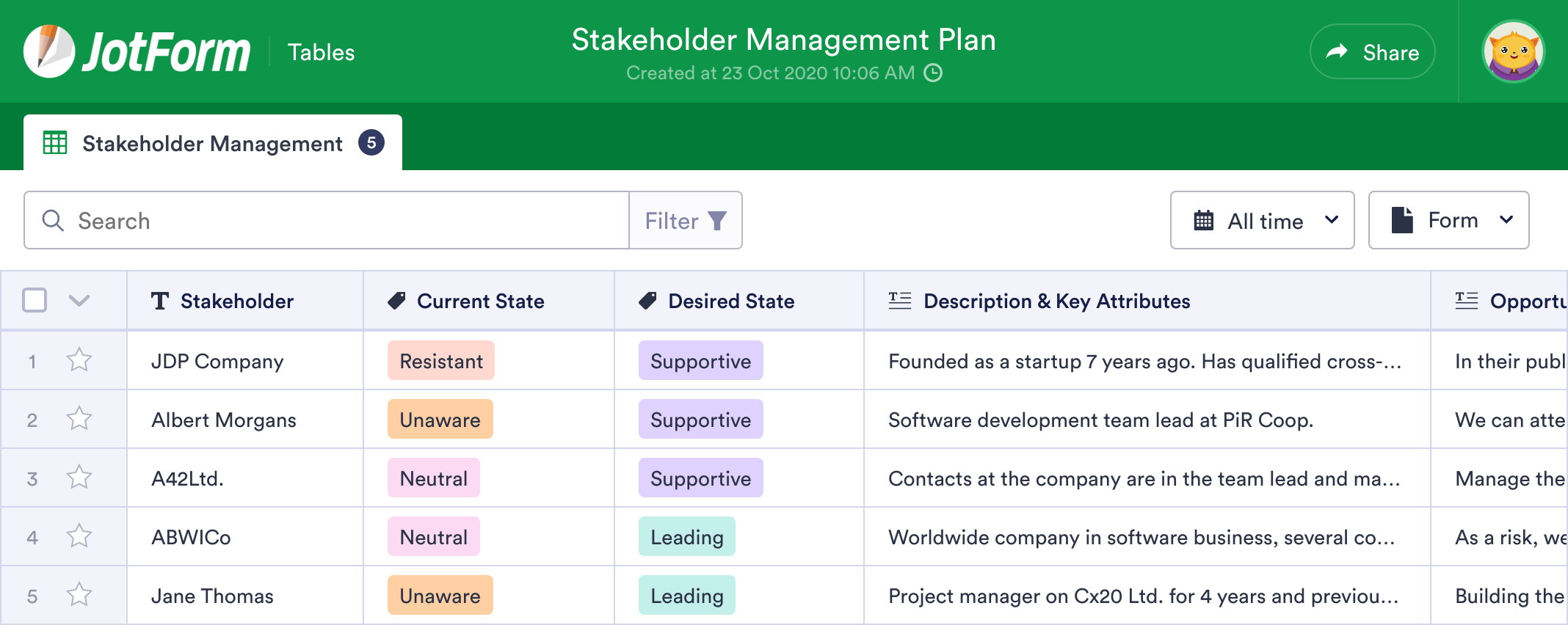 Stakeholder Management Plan