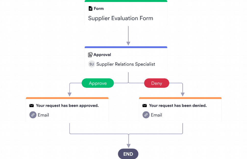 Supplier Approval Process Template