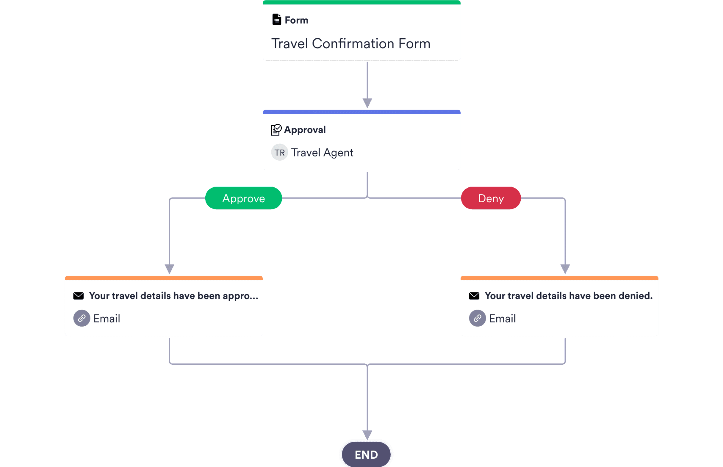 Trip Details Approval Process Template