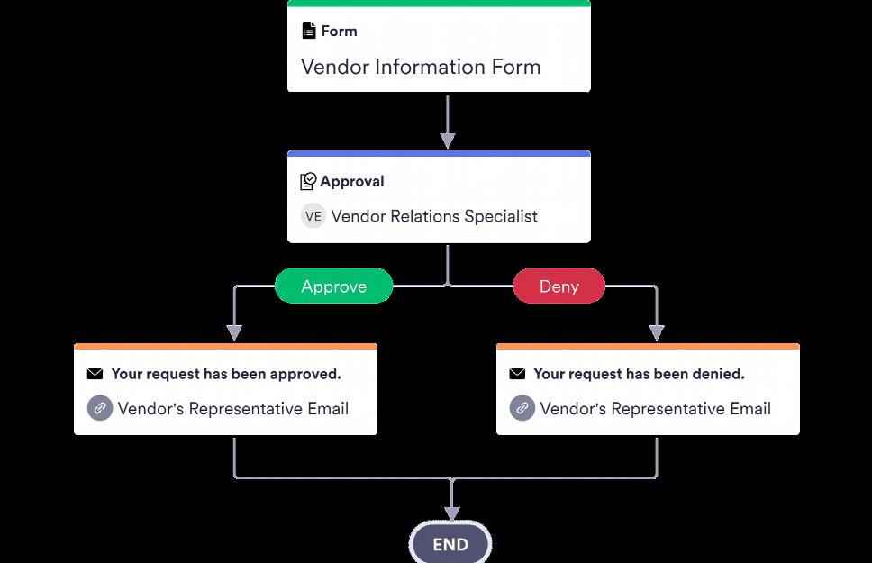 Vendor Approval Process Template