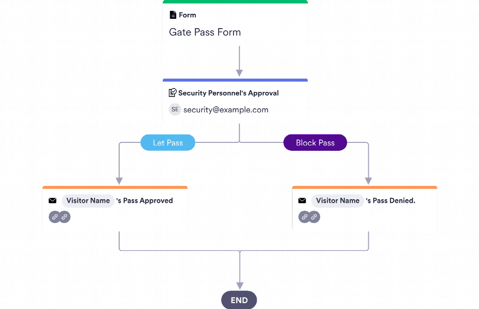 Visitor Approval Process Template