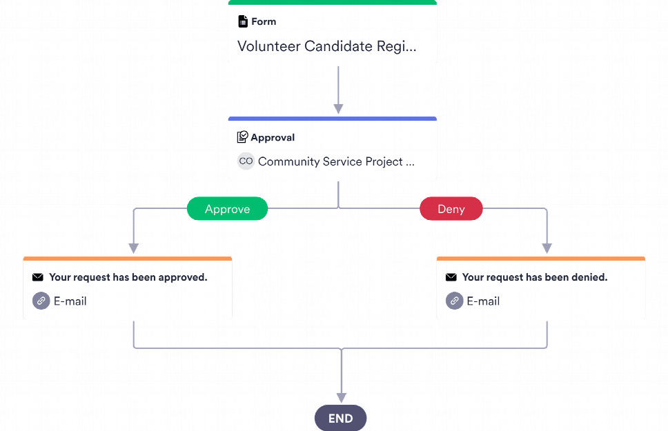 Volunteer Application Approval Process Template