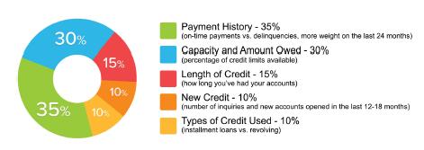 Get FREE Credit Analysis