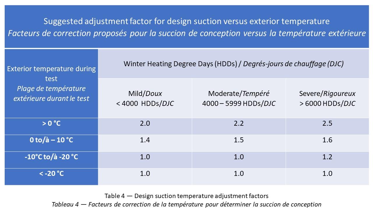 Table 4 — Design suction temperature adjustment factors