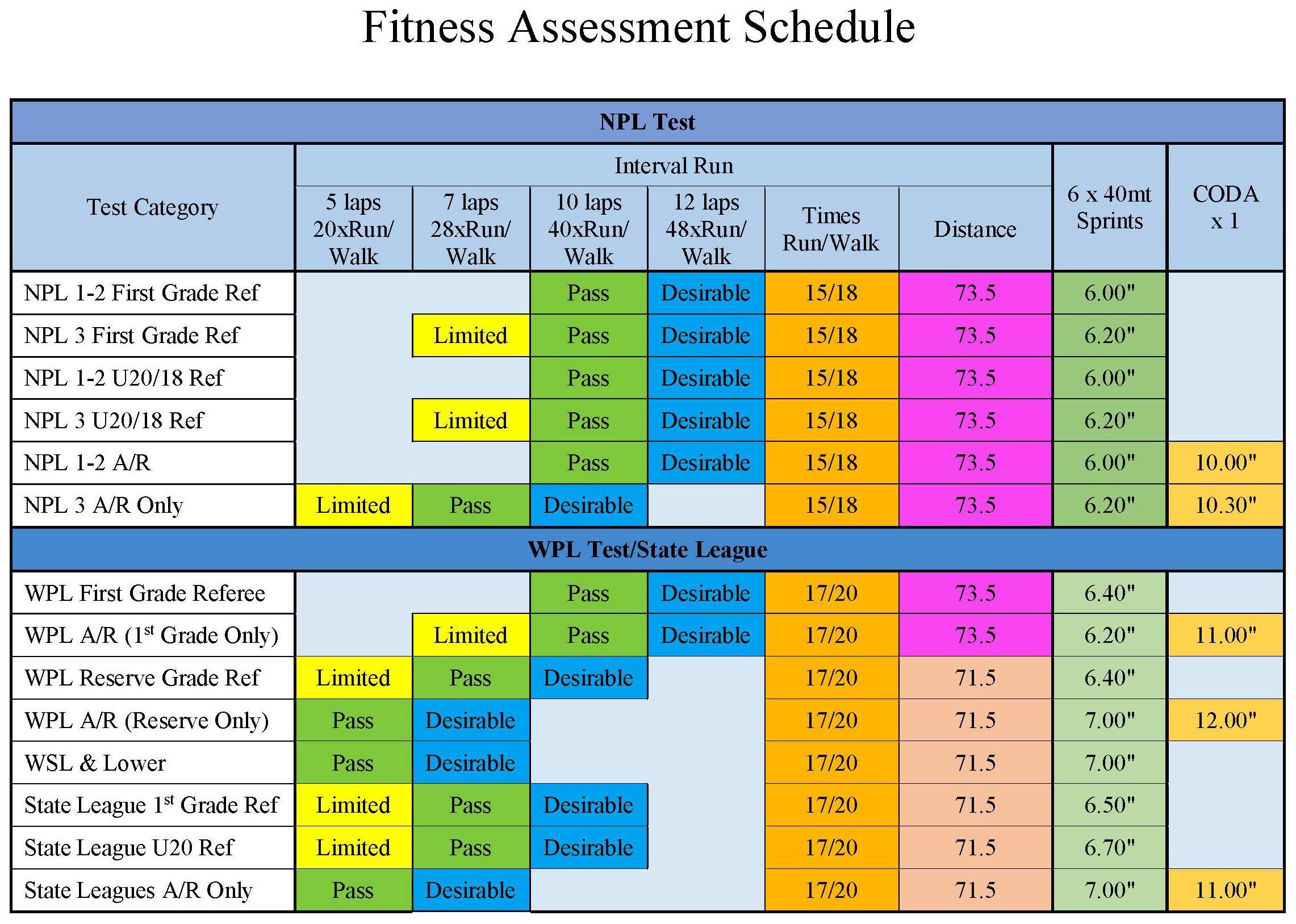 2019 Fitness Test Criteria
