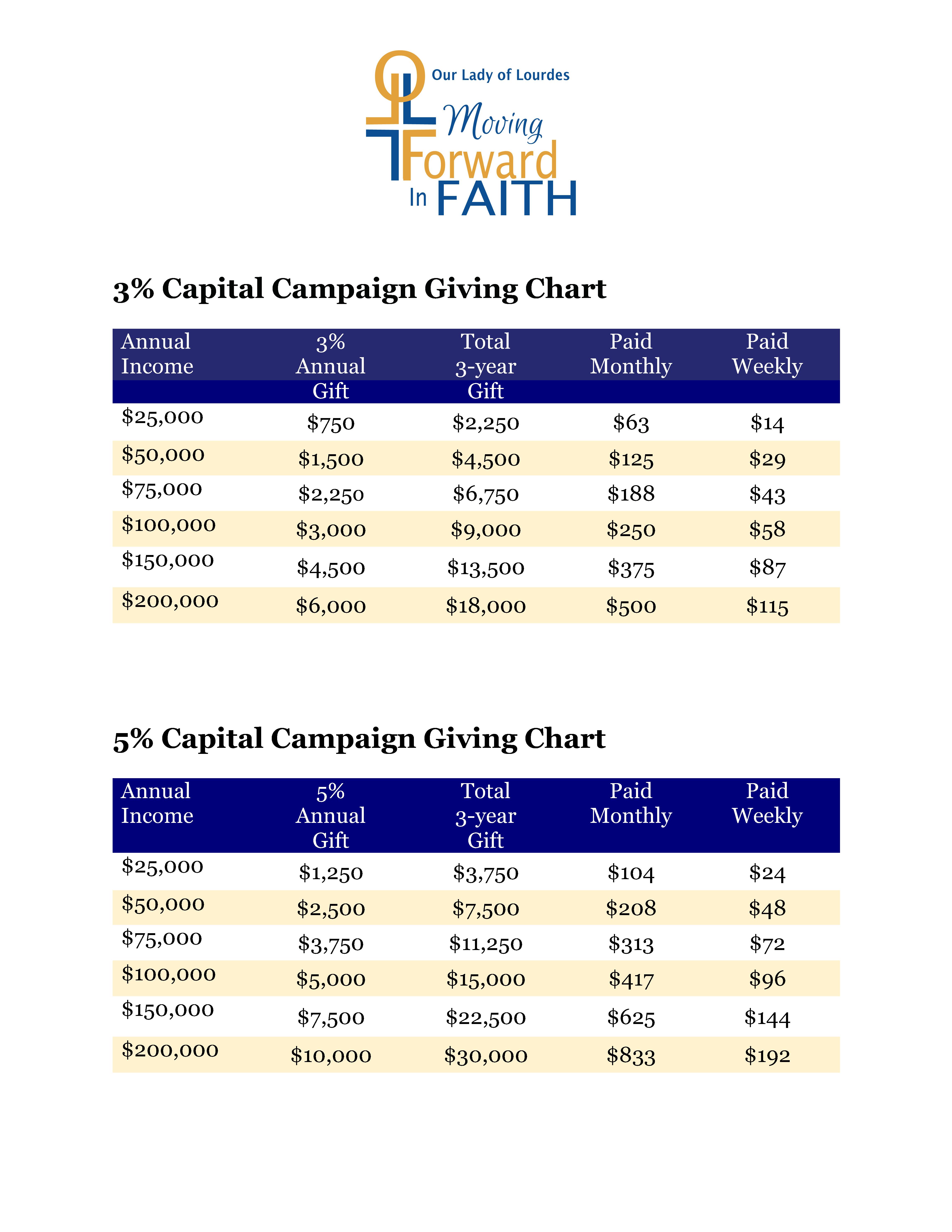 Giving Chart