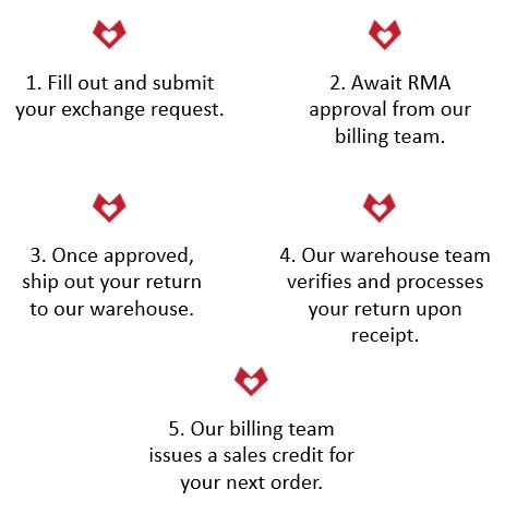 Return process workflow