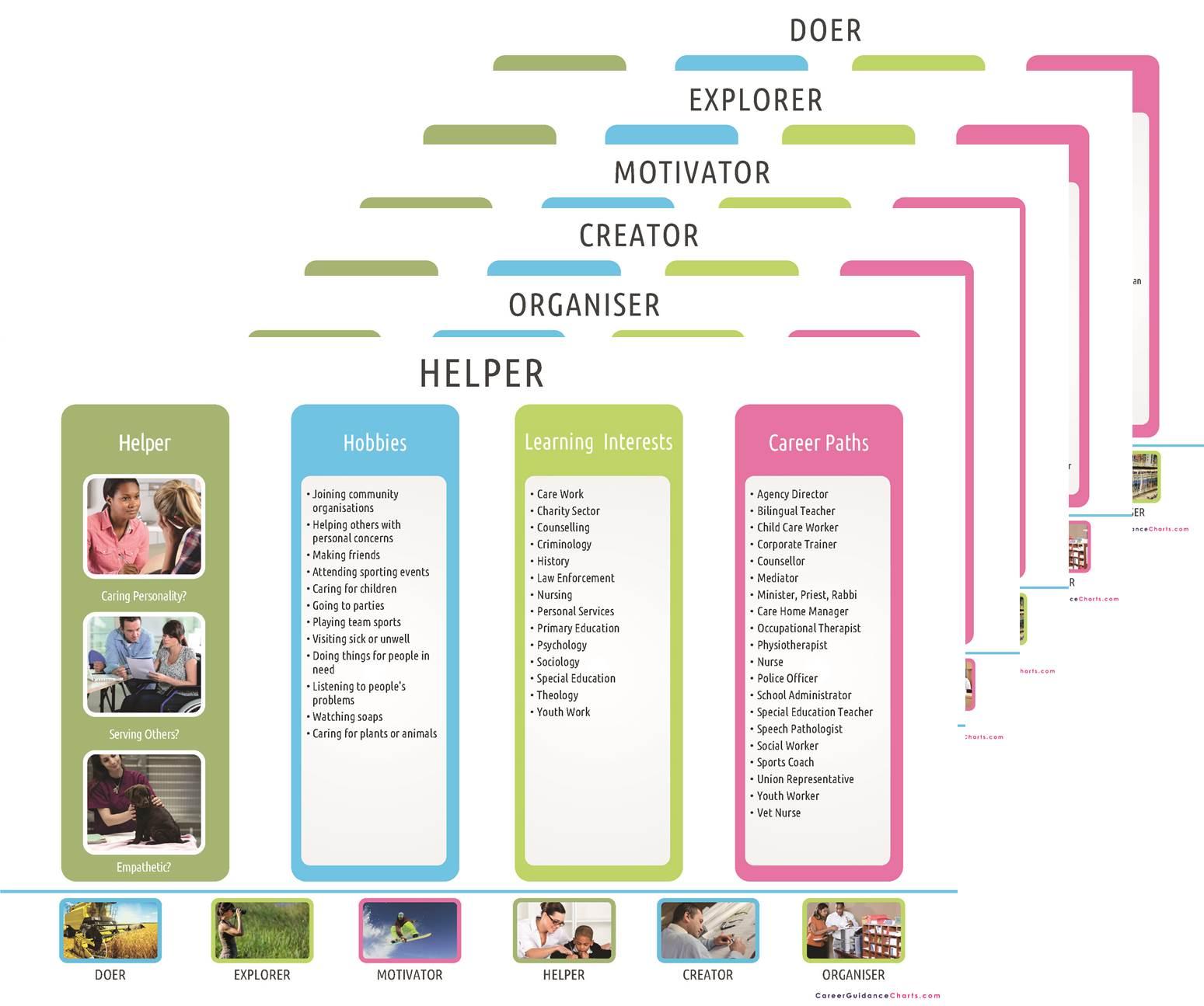 Career Pathways Poster